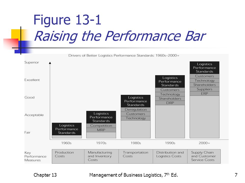 Figure 13-1 Raising the Performance Bar