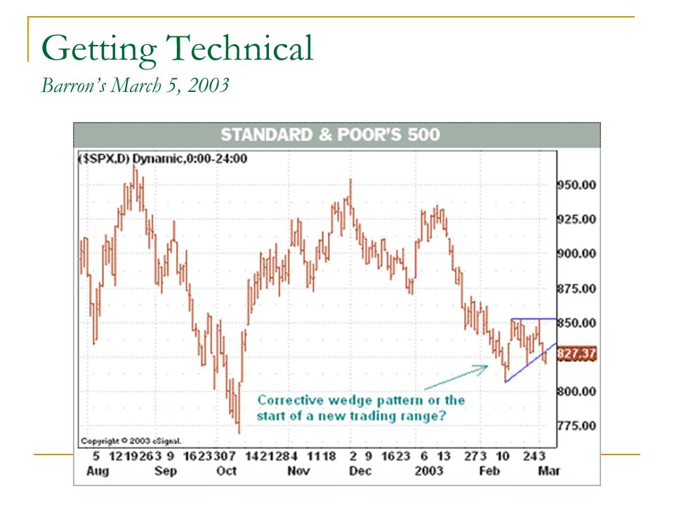 Getting Technical Barron's March 5, 2003