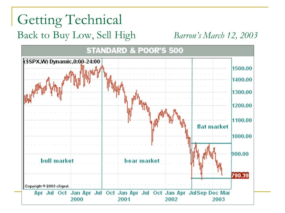 Getting Technical Back to Buy Low, Sell High Barron's March 12, 2003