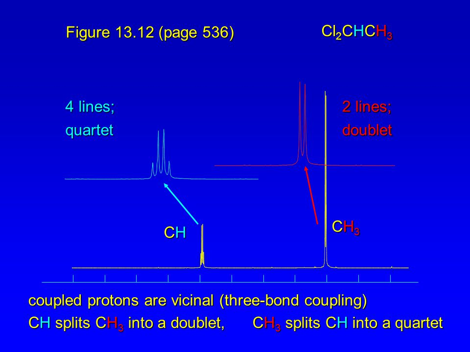 coupled protons are vicinal (three-bond coupling)