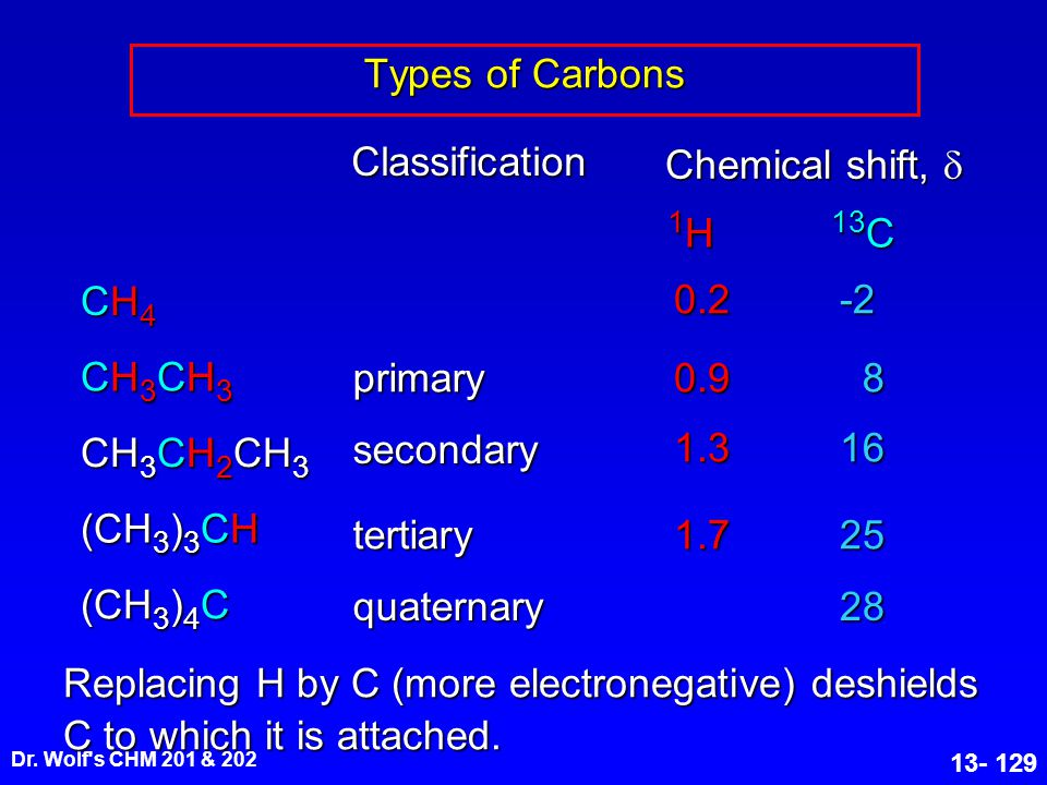 1H 13C Types of Carbons Classification Chemical shift, d (CH3)3CH CH4