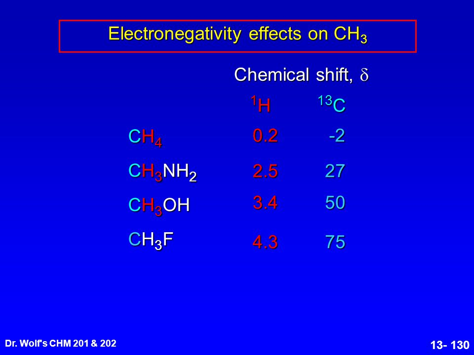 Electronegativity effects on CH3