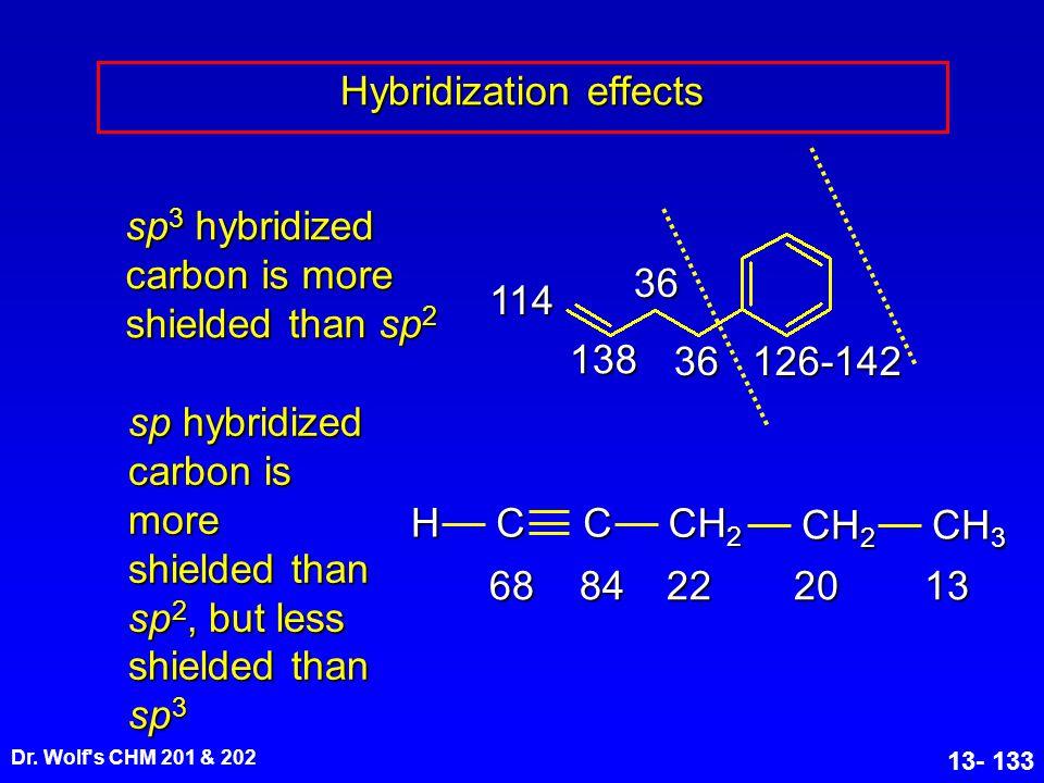 Hybridization effects