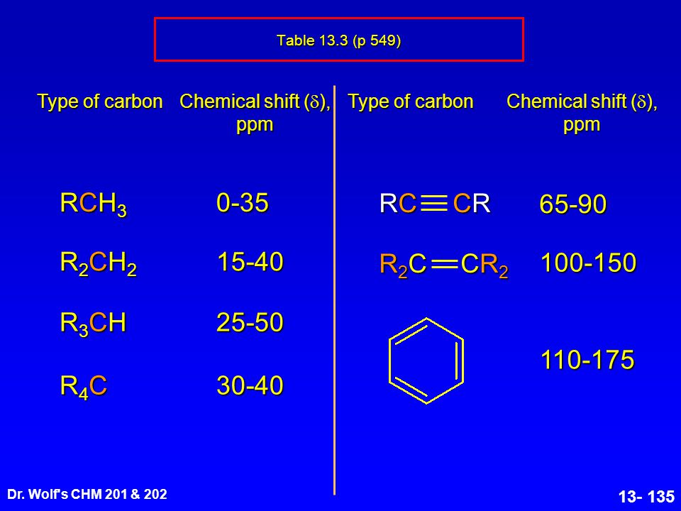 RCH3 0-35 CR RC 65-90 R2CH2 15-40 CR2 R2C 100-150 R3CH 25-50 110-175