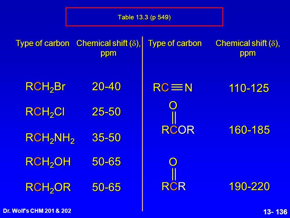 RCH2Br 20-40 RC N 110-125 O RCH2Cl 25-50 RCOR 160-185 RCH2NH2 35-50