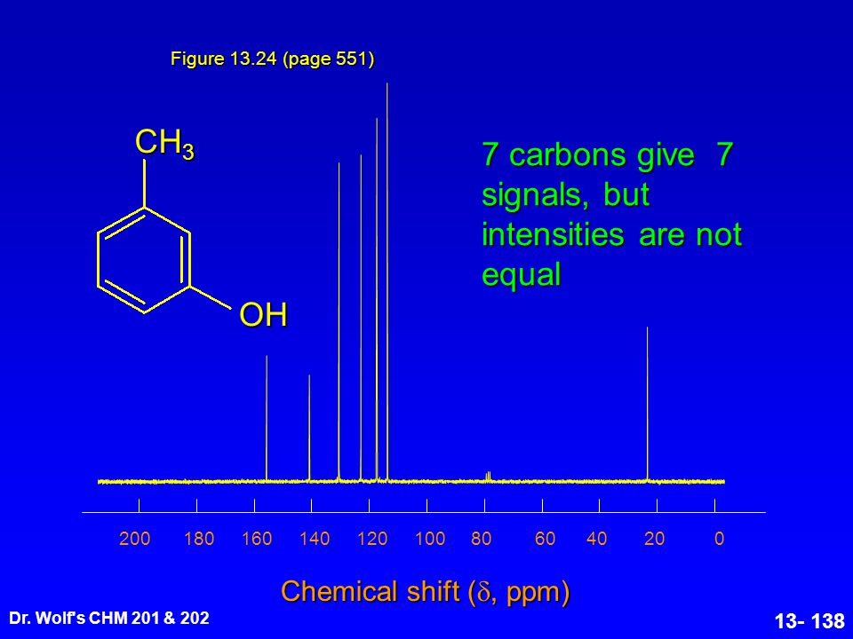 CH3 OH 7 carbons give 7 signals, but intensities are not equal