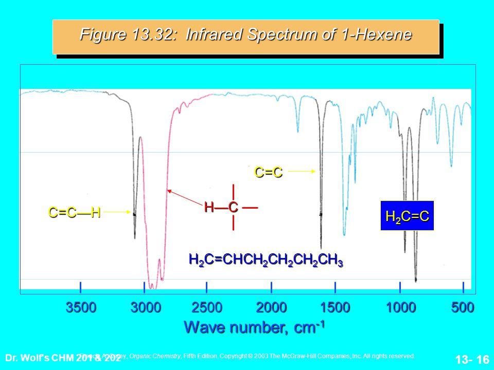 Figure 13.32: Infrared Spectrum of 1-Hexene