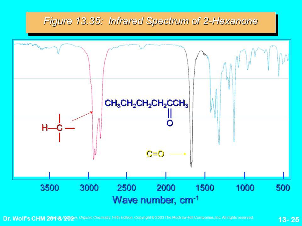 Figure 13.35: Infrared Spectrum of 2-Hexanone