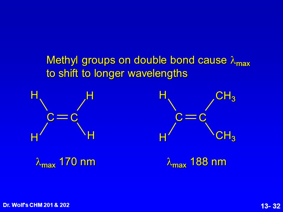 Methyl groups on double bond cause max to shift to longer wavelengths