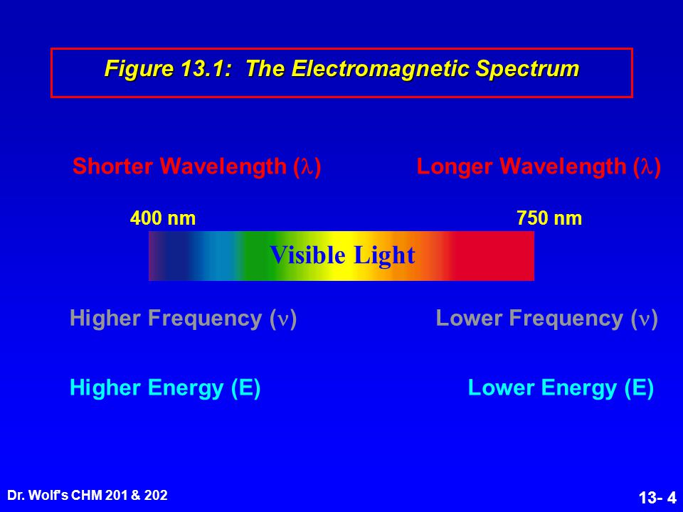 Figure 13.1: The Electromagnetic Spectrum