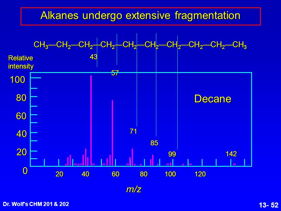 Alkanes undergo extensive fragmentation