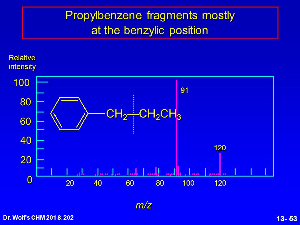 Propylbenzene fragments mostly at the benzylic position