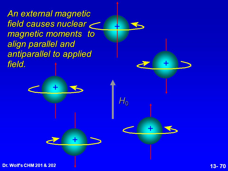 An external magnetic field causes nuclear magnetic moments to align parallel and antiparallel to applied field.