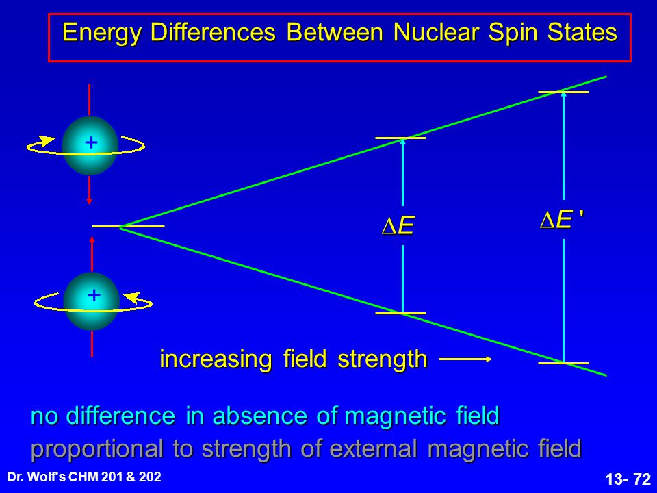 Energy Differences Between Nuclear Spin States
