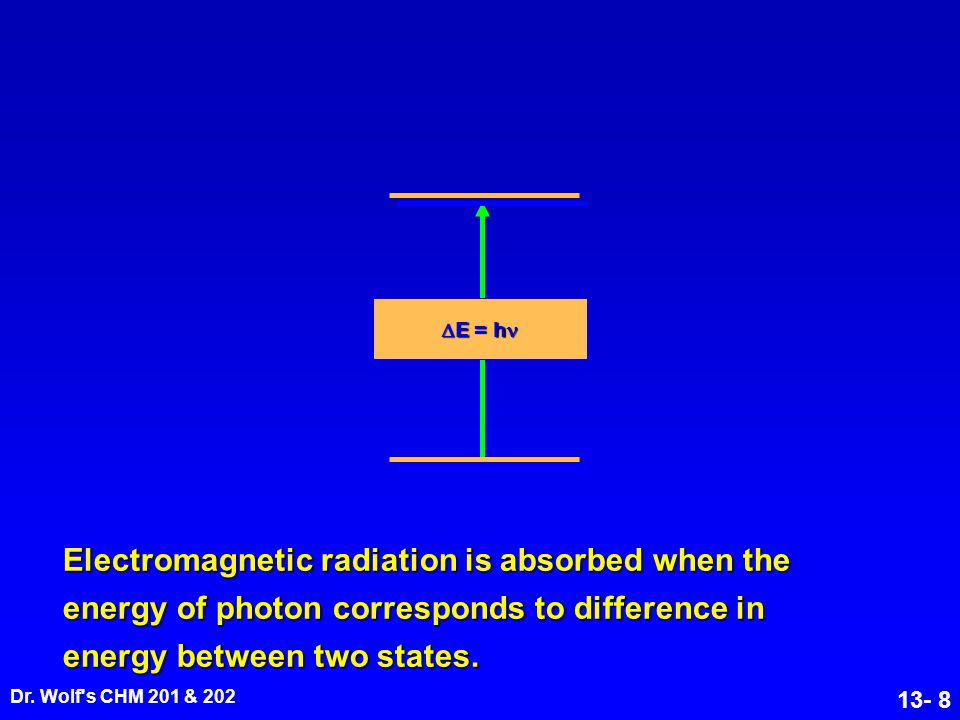 E = h Electromagnetic radiation is absorbed when the energy of photon corresponds to difference in energy between two states.