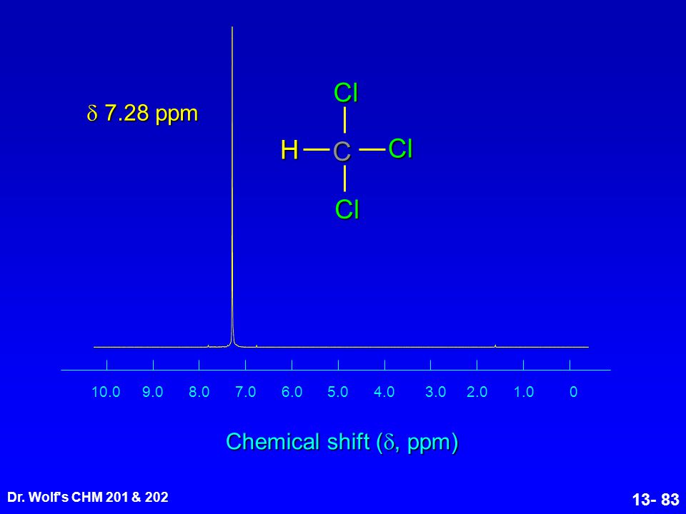 H C Cl  7.28 ppm Chemical shift (, ppm) 1 1.0 2.0 3.0 4.0 5.0 6.0