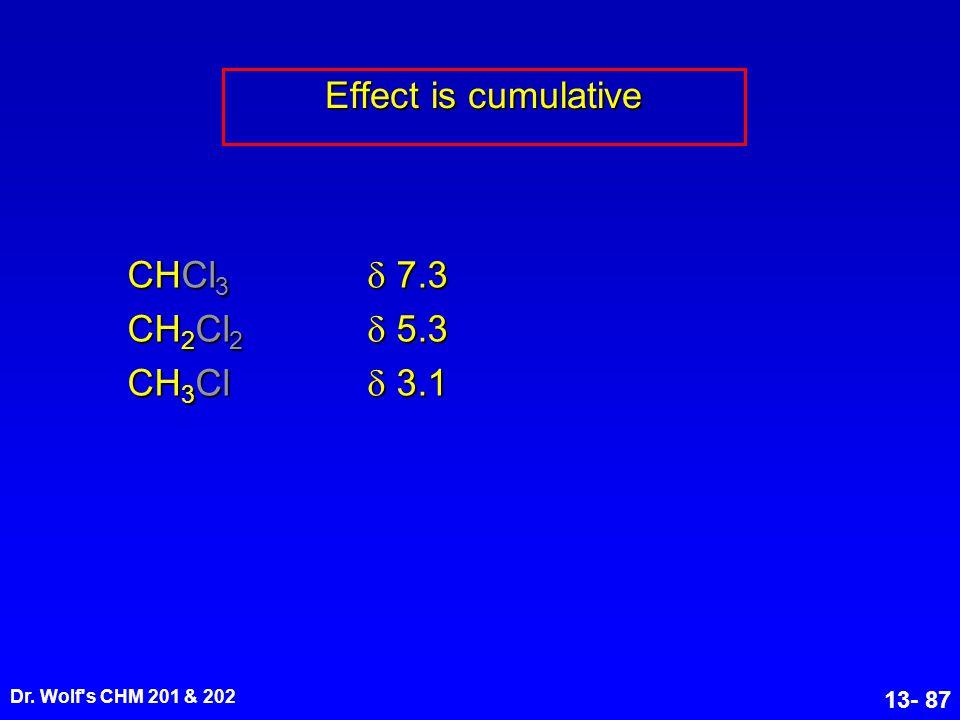 Effect is cumulative CHCl3  7.3 CH2Cl2  5.3 CH3Cl  3.1 21