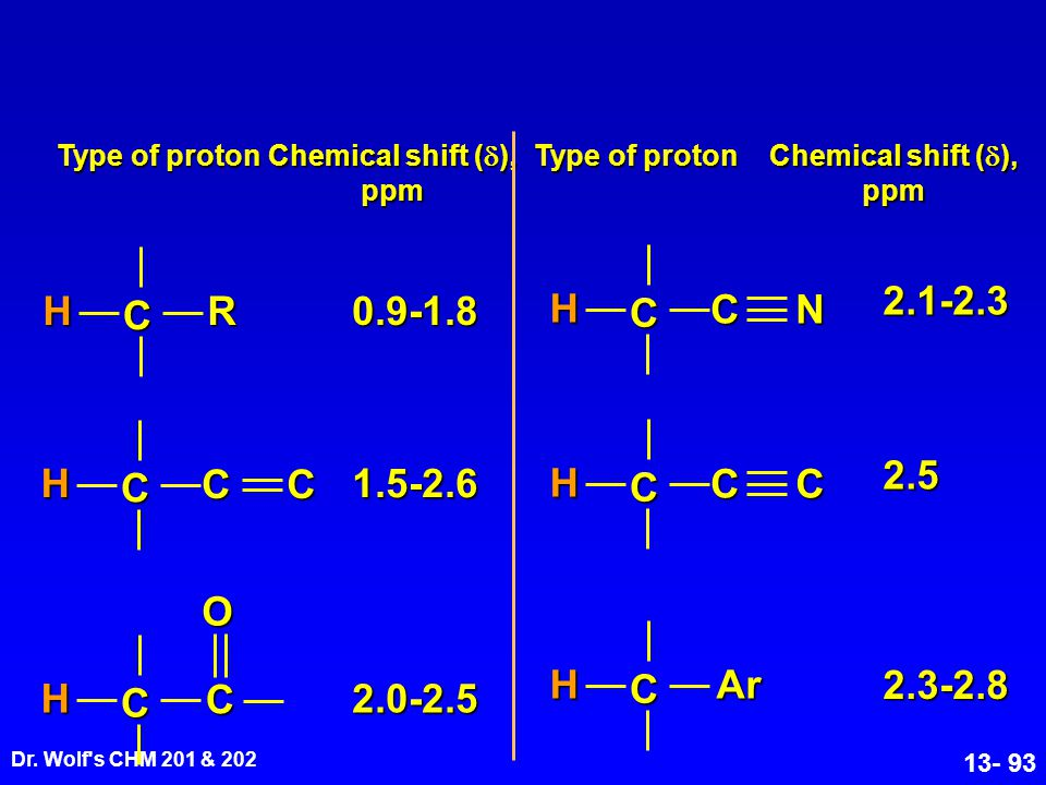 C H R C H N 2.1-2.3 0.9-1.8 C H C H 2.5 1.5-2.6 C H O C H Ar 2.3-2.8