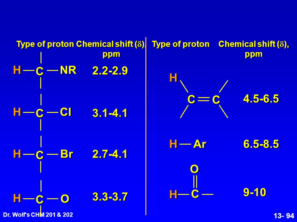 C H NR 2.2-2.9 C H 4.5-6.5 C H Cl 3.1-4.1 C H Br H Ar 6.5-8.5 2.7-4.1