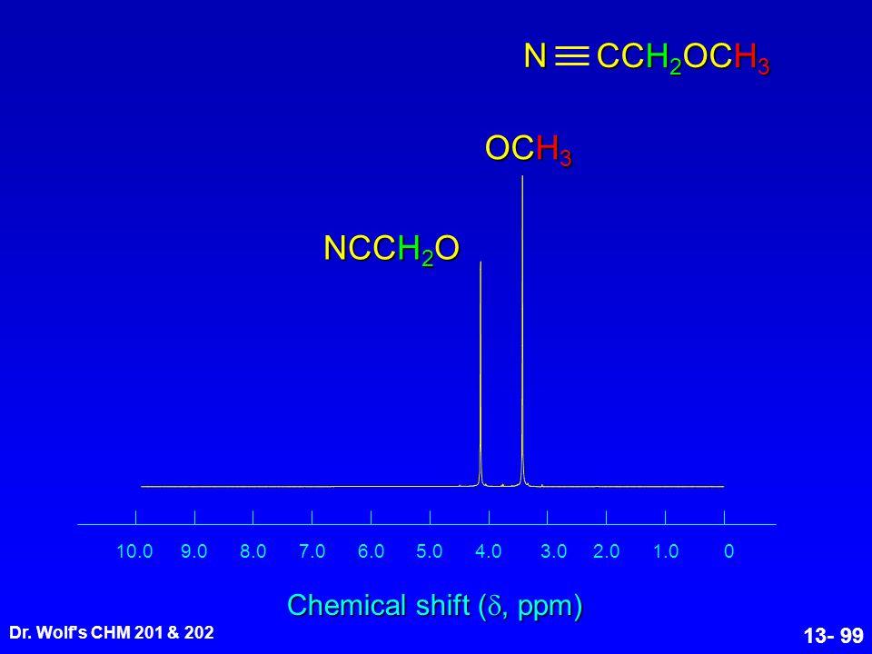 N CCH2OCH3 OCH3 NCCH2O Chemical shift (, ppm) 1 1.0 2.0 3.0 4.0 5.0