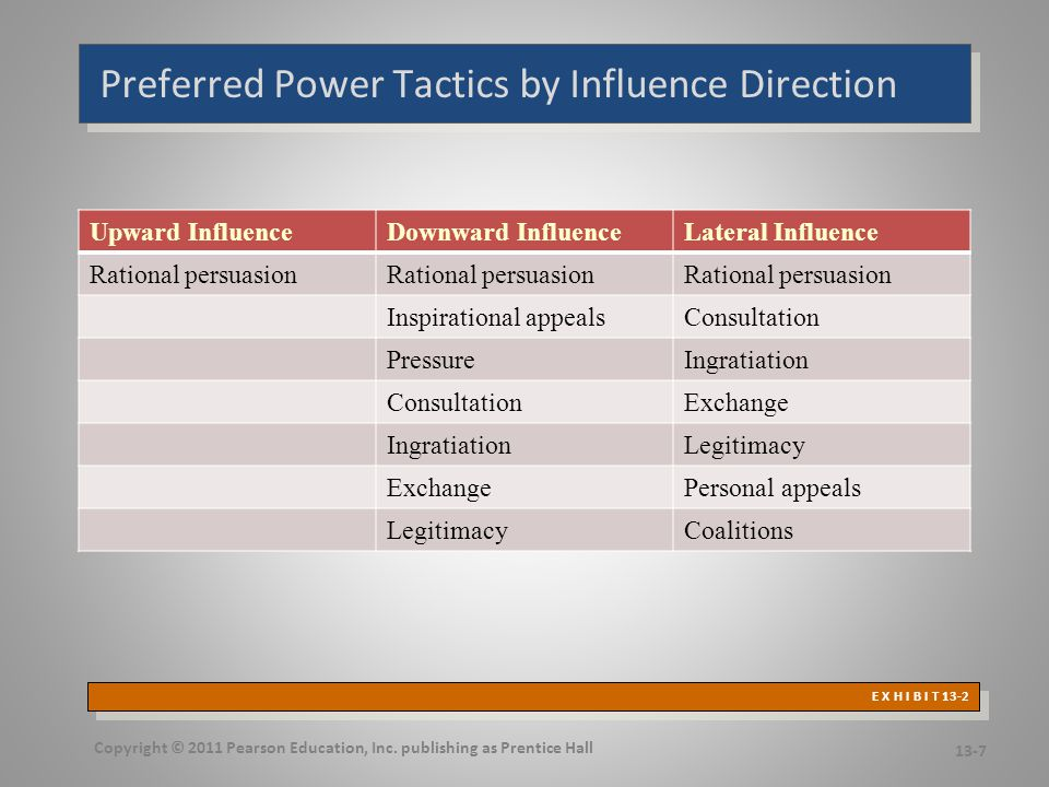 Factors Influencing Power Tactics