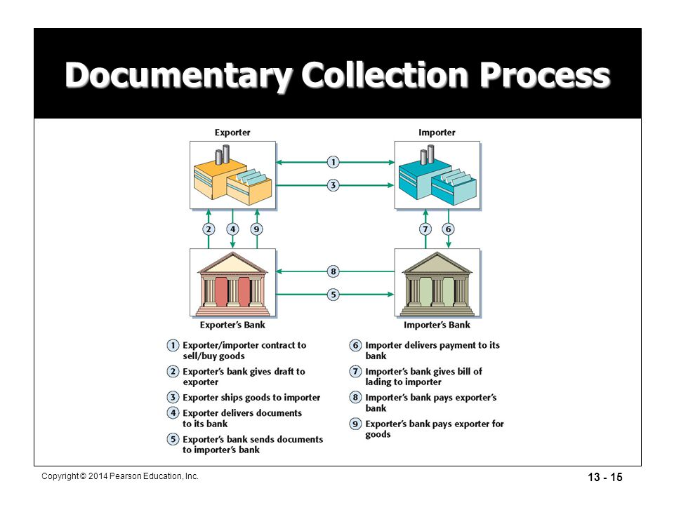 Documentary Collection Process
