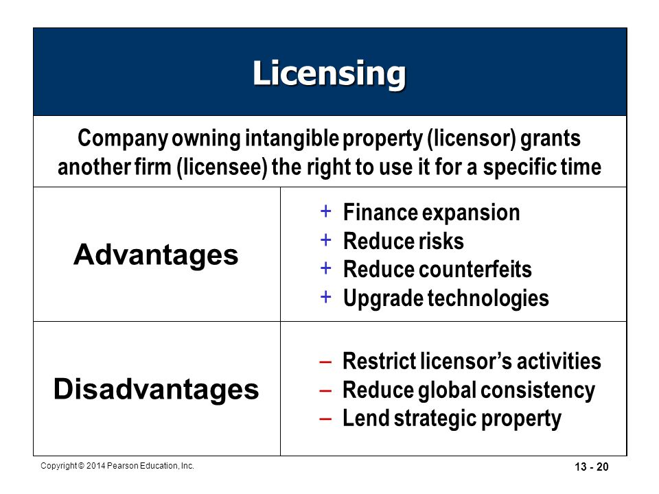 Licensing Advantages Disadvantages