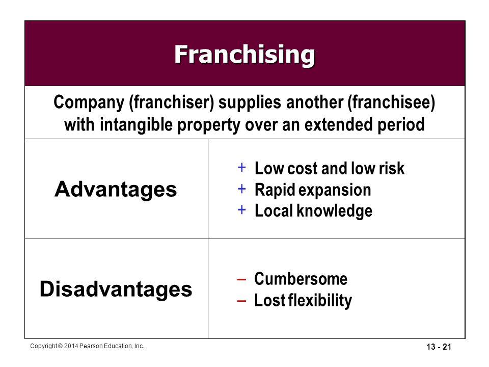 Franchising Advantages Disadvantages