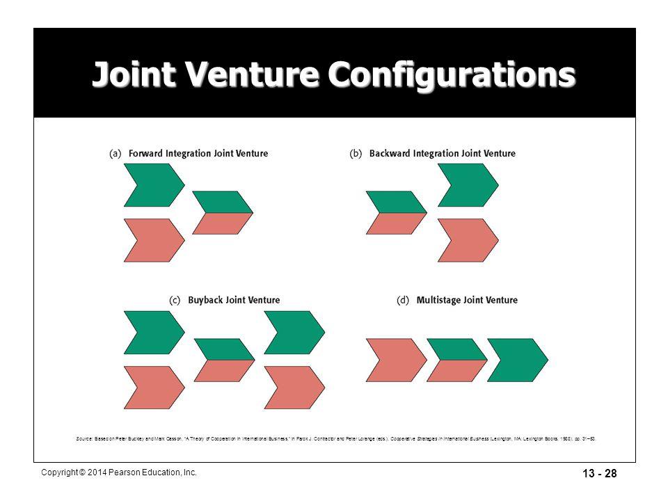 Joint Venture Configurations