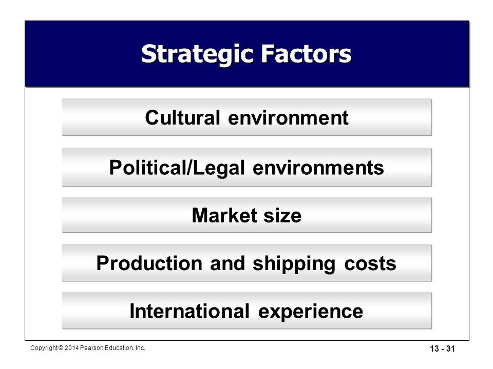 Strategic Factors Cultural environment Political/Legal environments