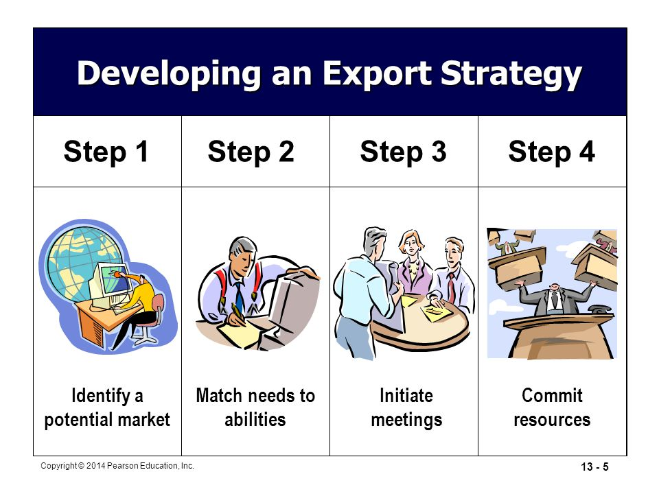 Developing an Export Strategy