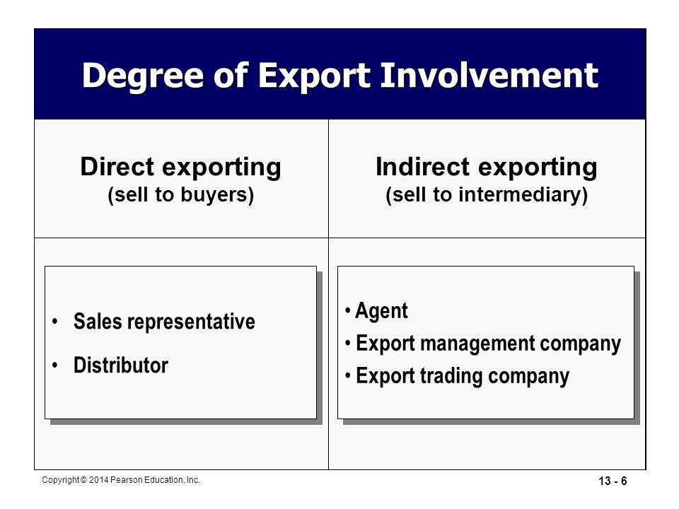Degree of Export Involvement