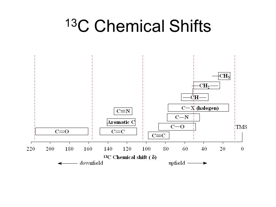 13C Chemical Shifts