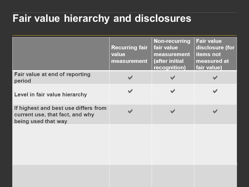 Fair value hierarchy and disclosures