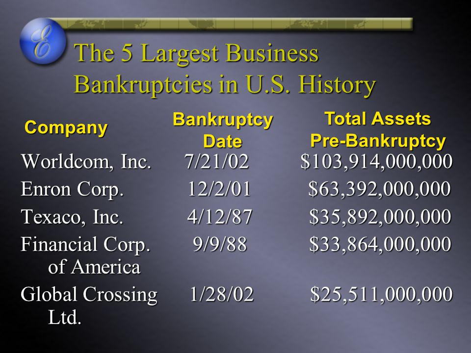 The 5 Largest Business Bankruptcies in U.S. History