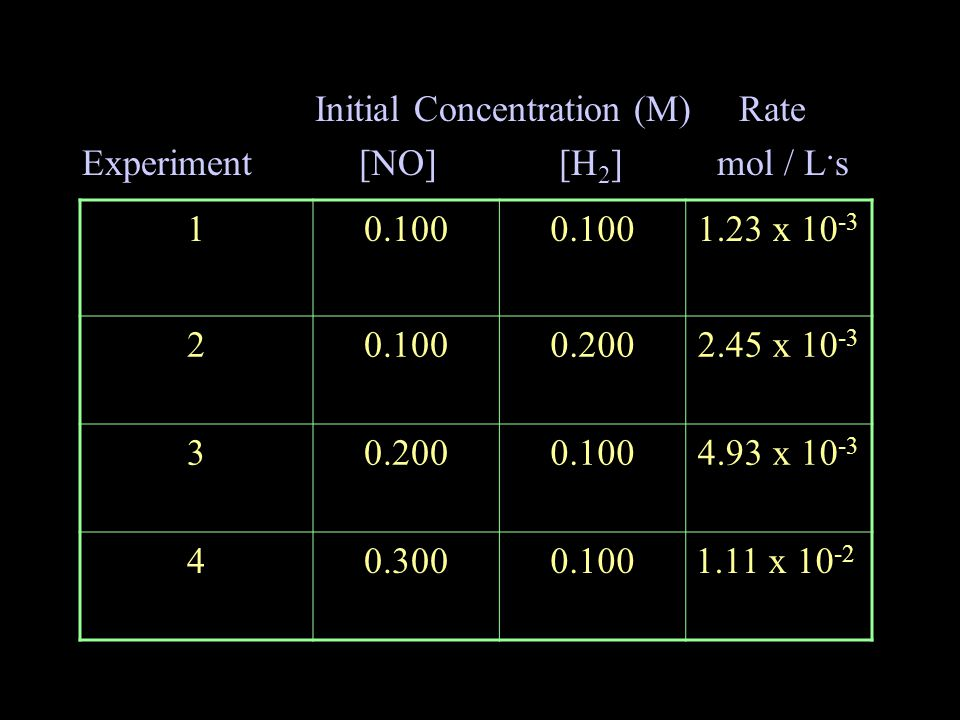 Initial Concentration (M) Rate