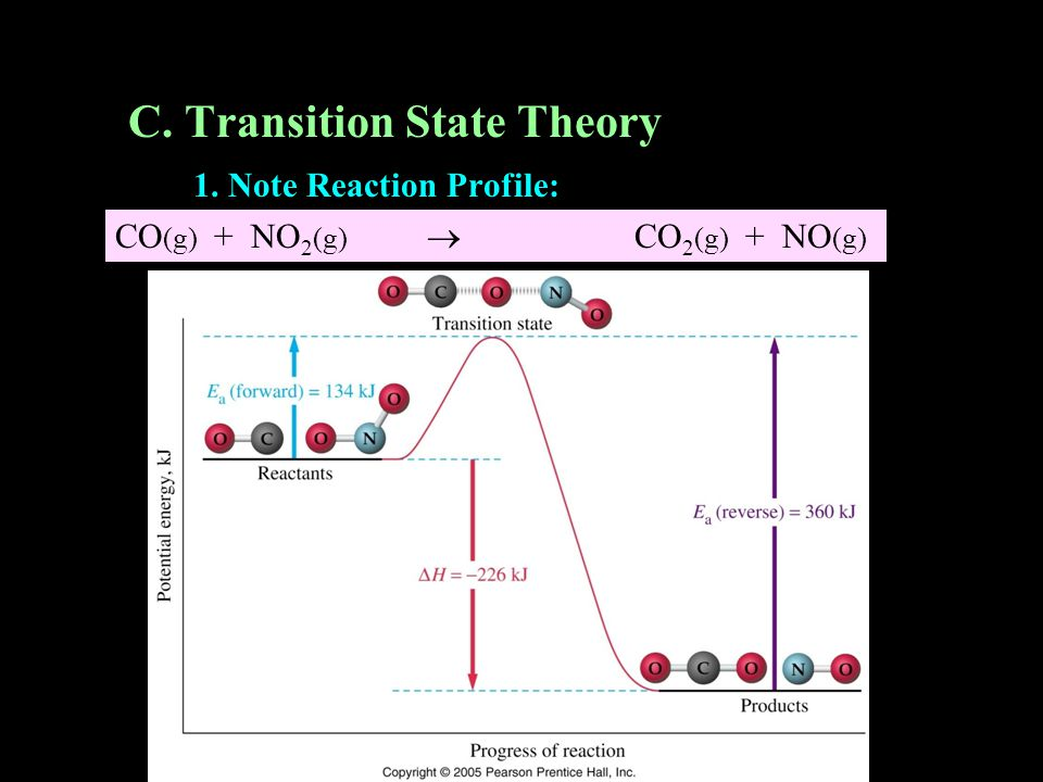 C. Transition State Theory