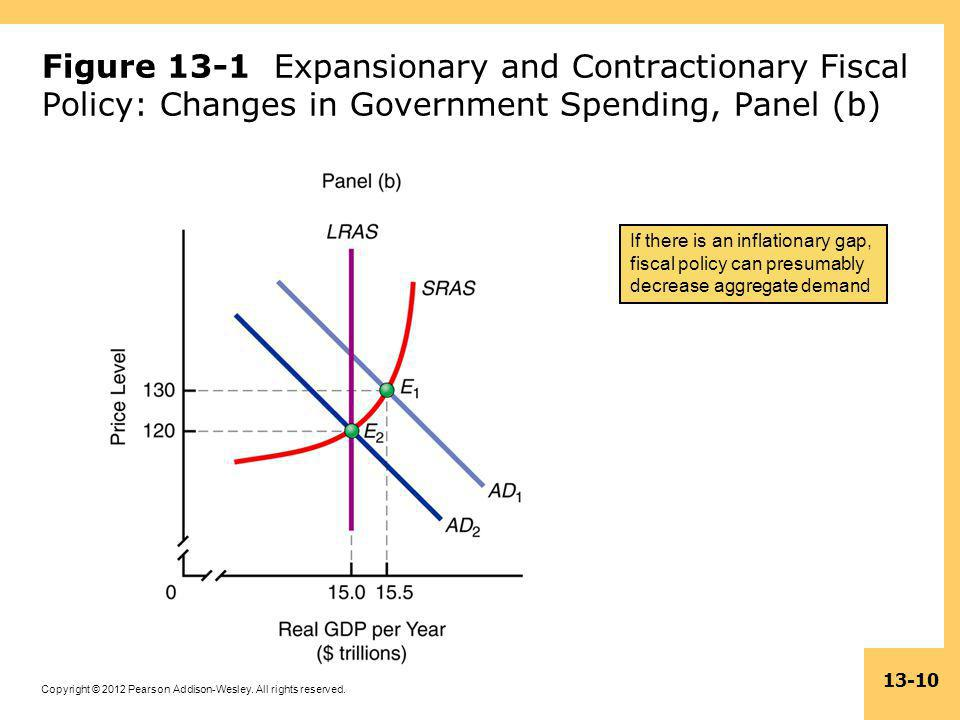 Figure 13-1 Expansionary and Contractionary Fiscal Policy: Changes in Government Spending, Panel (b)