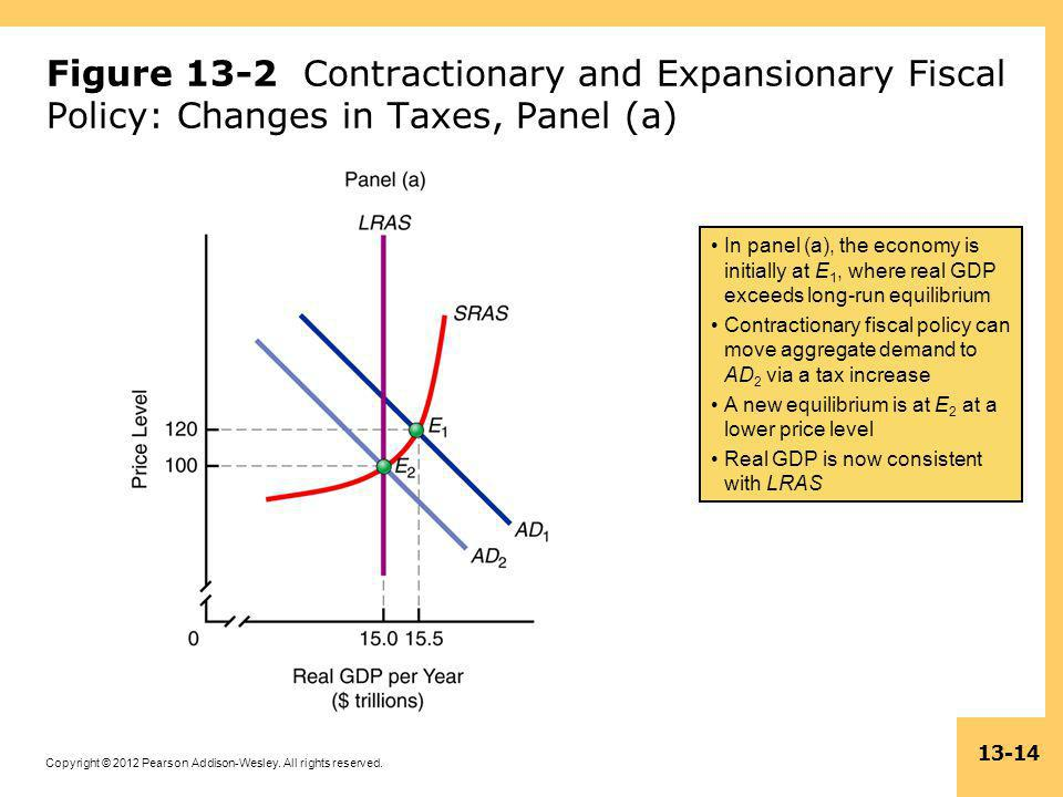 Figure 13-2 Contractionary and Expansionary Fiscal Policy: Changes in Taxes, Panel (a)