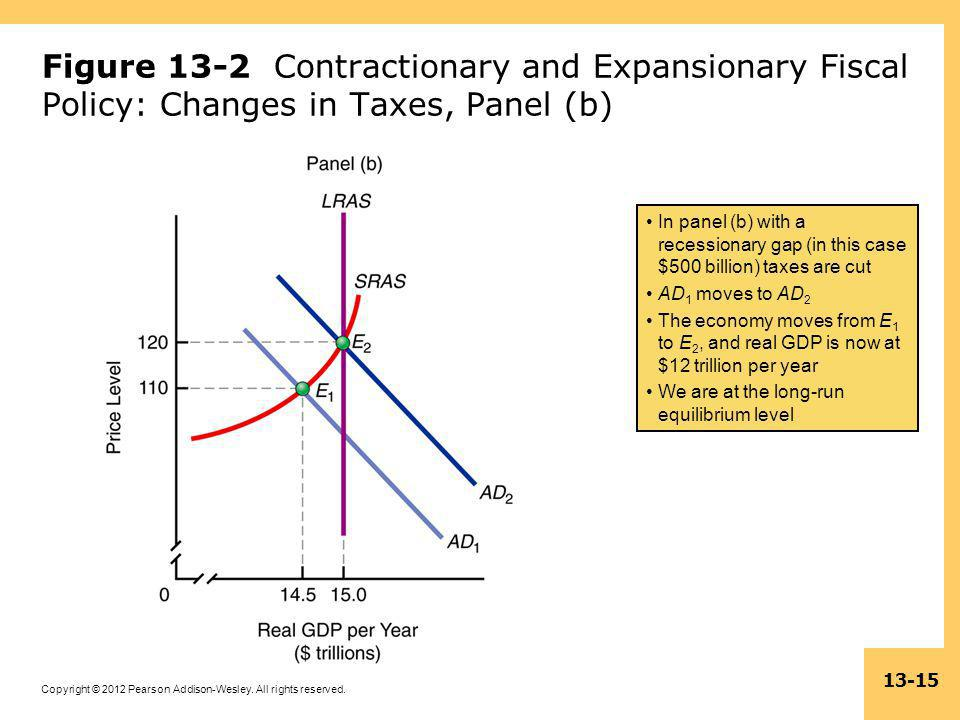 Figure 13-2 Contractionary and Expansionary Fiscal Policy: Changes in Taxes, Panel (b)