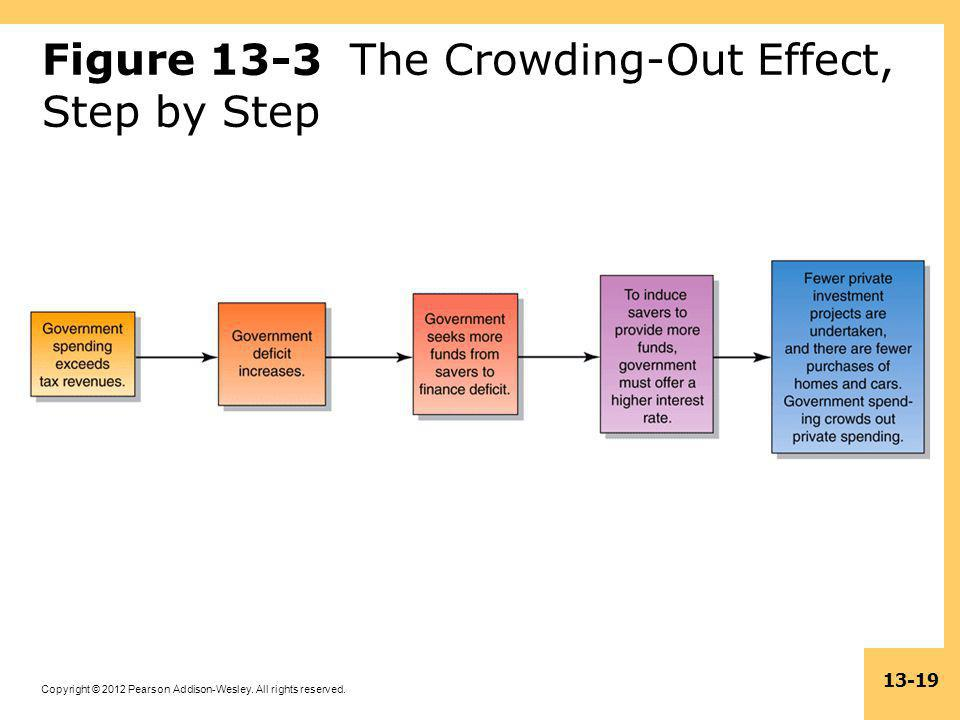 Figure 13-3 The Crowding-Out Effect, Step by Step