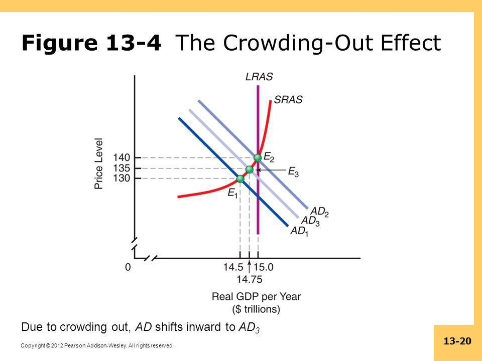 Figure 13-4 The Crowding-Out Effect