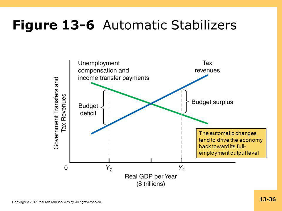 Figure 13-6 Automatic Stabilizers