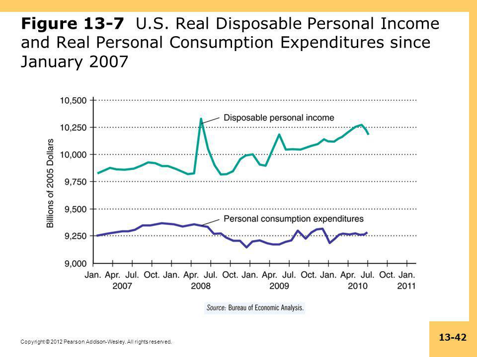 Figure 13-7 U.S. Real Disposable Personal Income and Real Personal Consumption Expenditures since January 2007