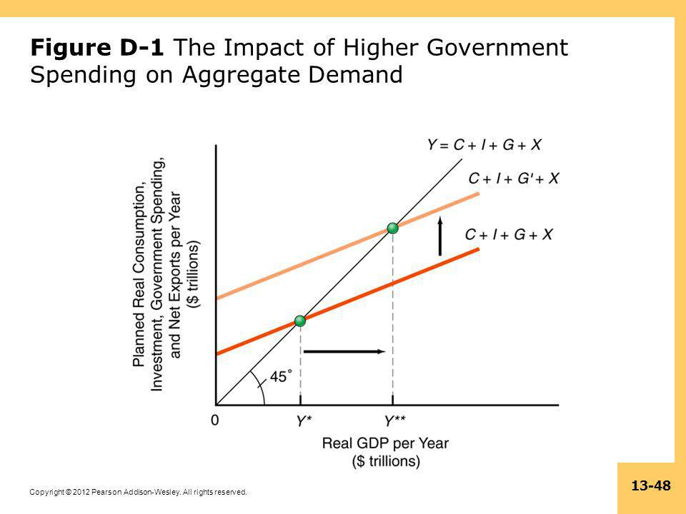 Figure D-1 The Impact of Higher Government Spending on Aggregate Demand
