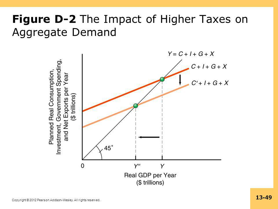 Figure D-2 The Impact of Higher Taxes on Aggregate Demand