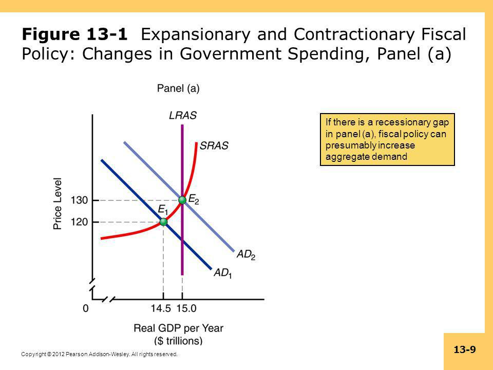 Figure 13-1 Expansionary and Contractionary Fiscal Policy: Changes in Government Spending, Panel (a)