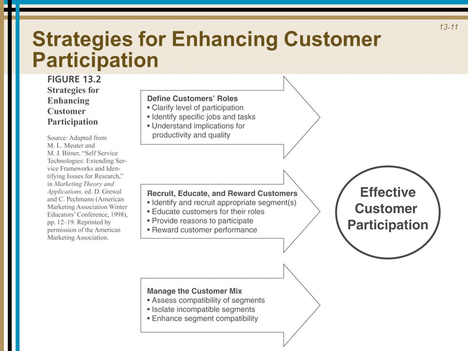 Strategies for Enhancing Customer Participation