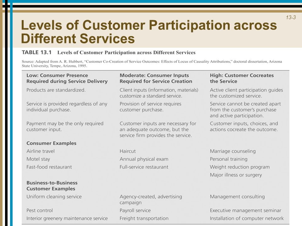 Levels of Customer Participation across Different Services
