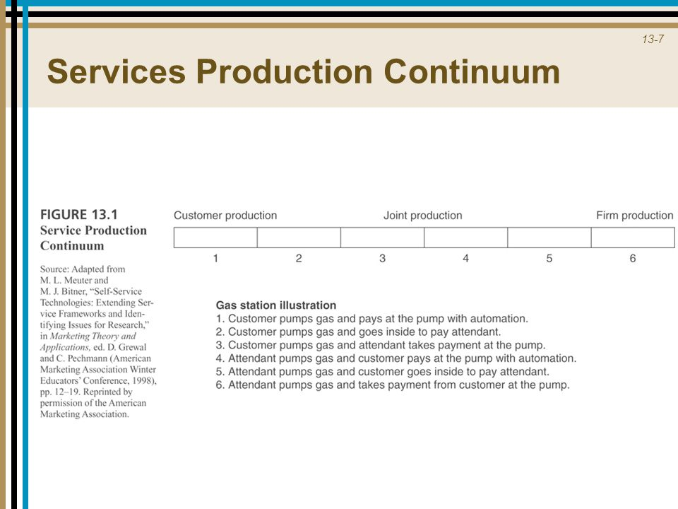 Services Production Continuum